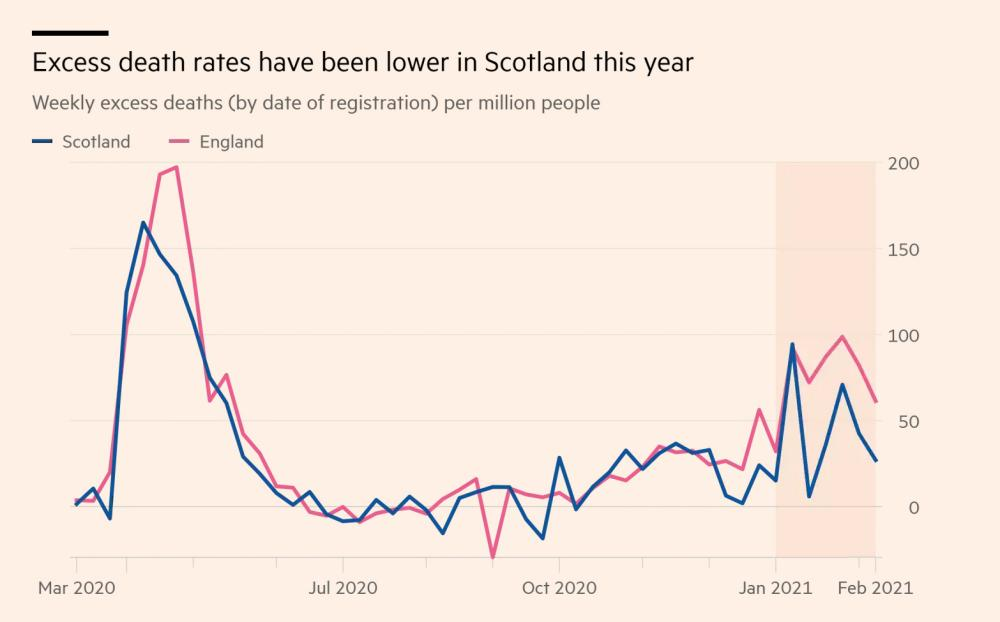 Excess deaths in Scotland and England