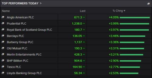 Top risers on the FTSE 100 this morning