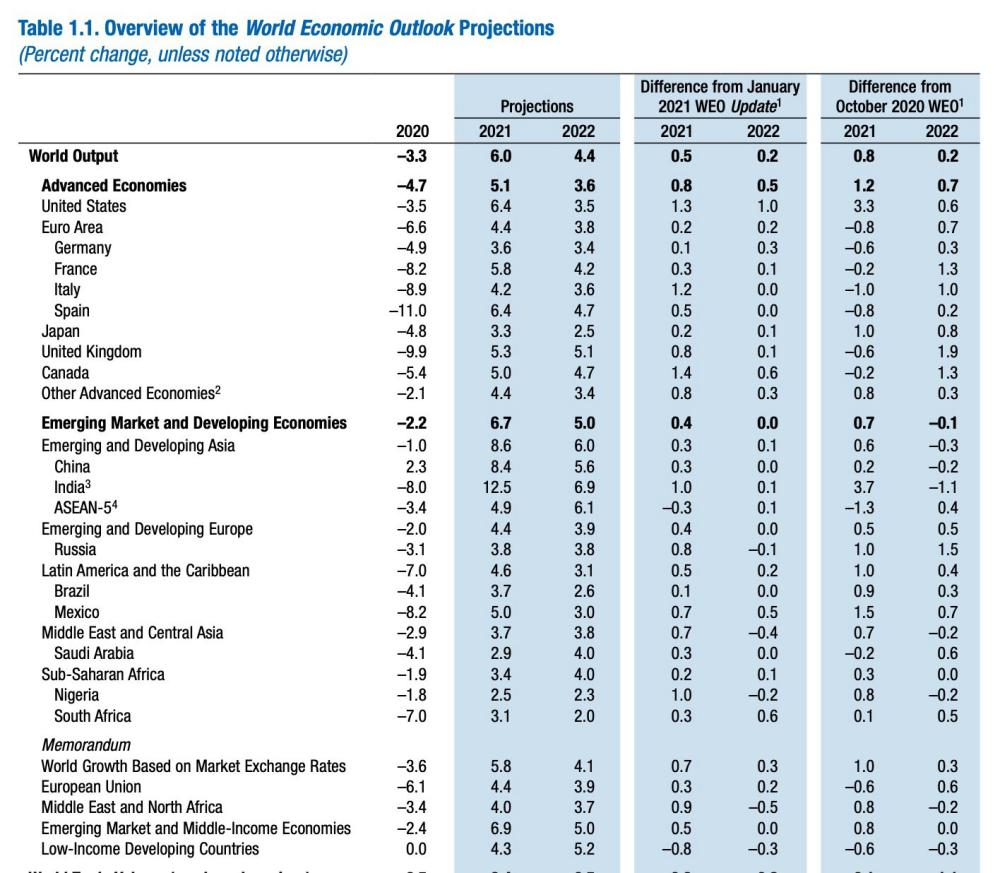 The latest IMF report