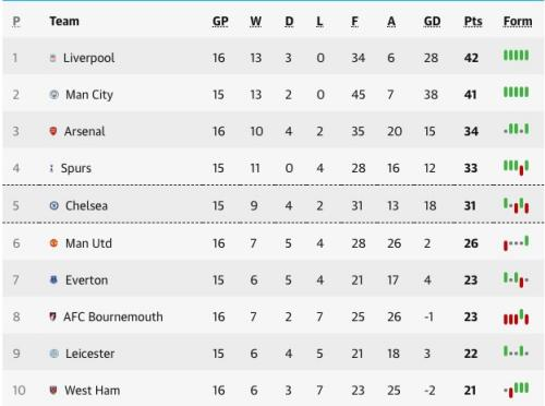 The top half of the Premier League table