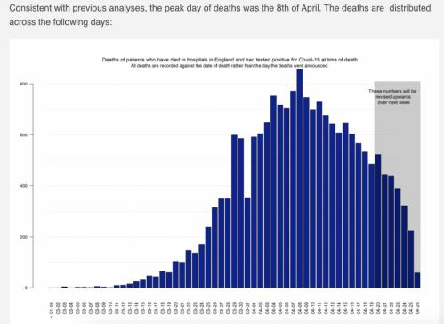 Death figures for England, by day death occurred