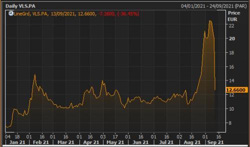 Valneva's share price during 2021
