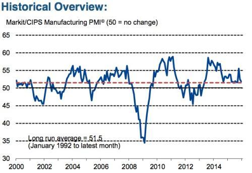 UK manufacturing PMI