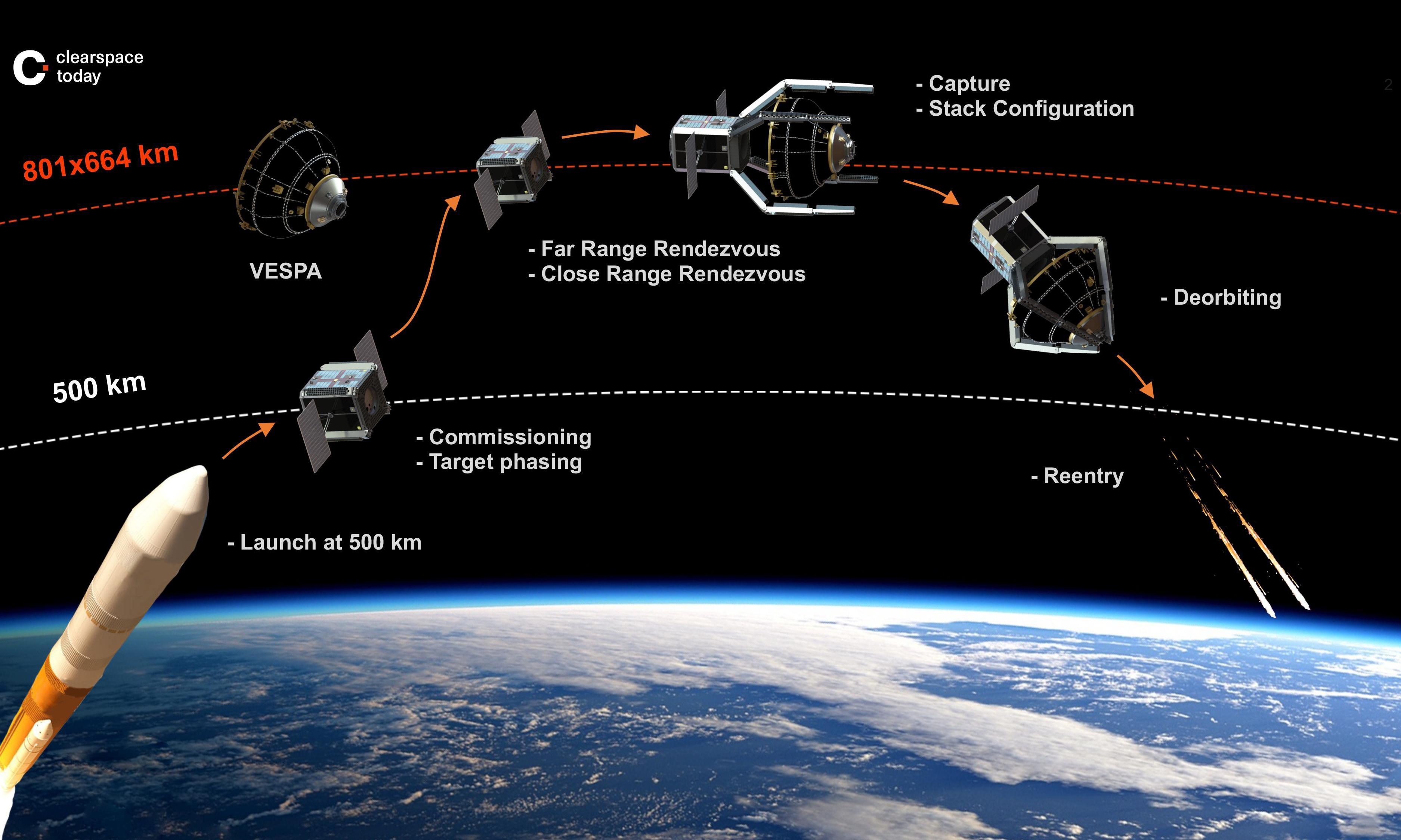 Spacewatch: ESA awards first junk clean-up contract