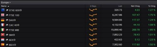 The main European indices today