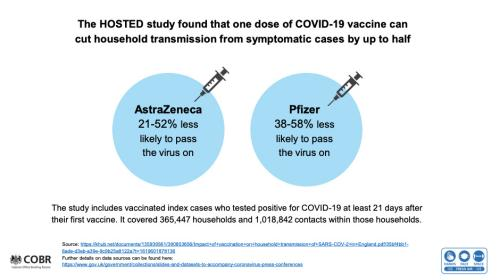 Impact of vaccines on transmission