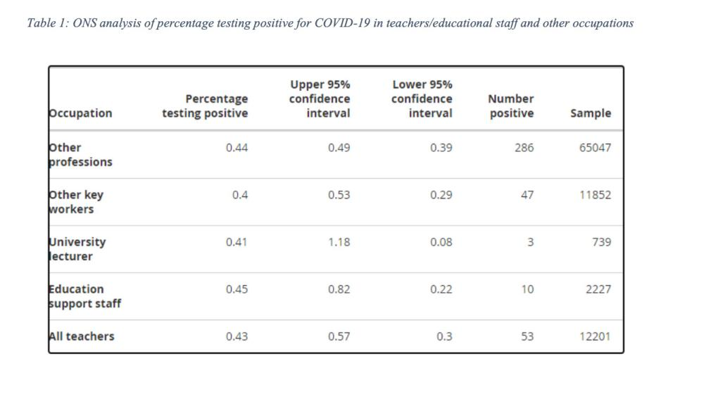% of teachers and other professionals testing positive