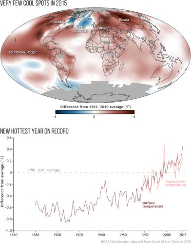 graph showing global temperatures