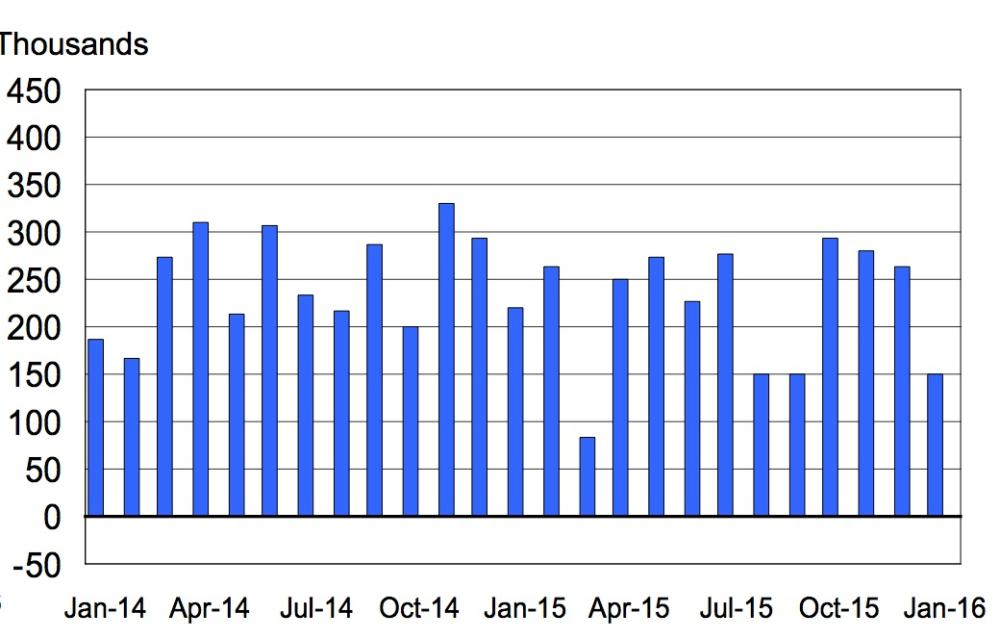 Seasonally adjusted month on month change in non-farm payroll employment.