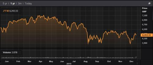 The FTSE during 2015