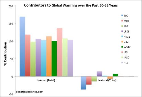 The percentage contribution to global warming over the past 50-65 years in two categories: human causes (left) and natural causes (right), from various peer-reviewed studies. The studies are Tett et al. 2000 (T00, dark blue), Meehl et al. 2004 (M04, red), Stone et al. 2007 (S07, green), Lean and Rind 2008 (LR08, purple), Huber and Knutti 2011 (HK11, light blue), Gillett et al. 2012 (G12, orange), Wigley and Santer 2012 (WG12, dark green), Jones et al. 2013 (J13, pink), IPCC AR5 (IPCC, light green), and Ribes et al. 2016 (R16, light purple). The numbers are best estimates from each study.