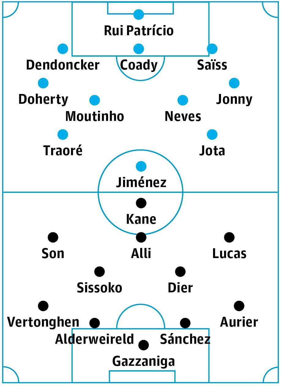 Wolves v Tottenham: match preview