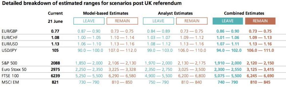 Estimates for after UK referendum