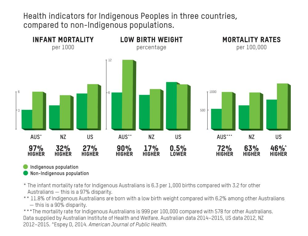Health Indicators for Indigenous Peoples in these countries, compared to non-Indigenous populations.