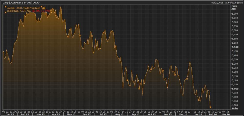 The Australian stock market