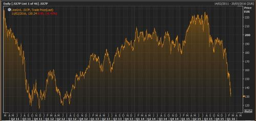 The Stoxx 600 Bank index over the last five years
