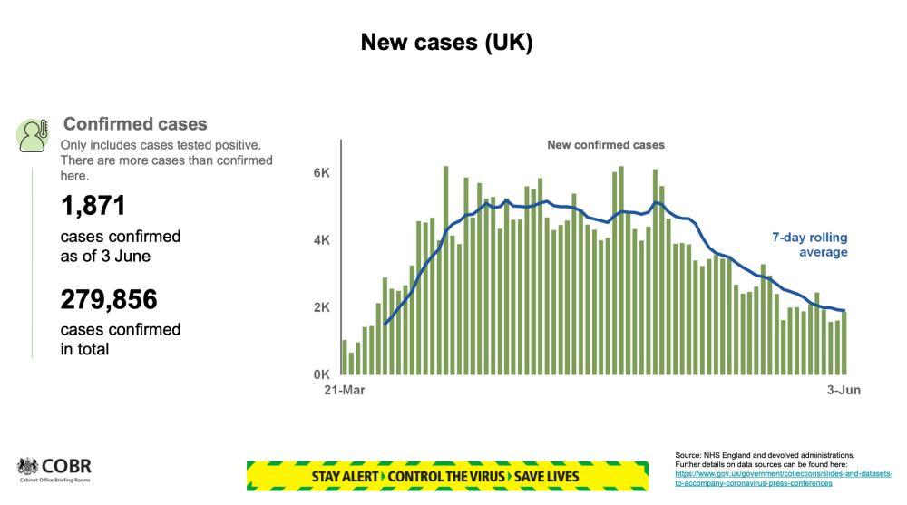New cases.
