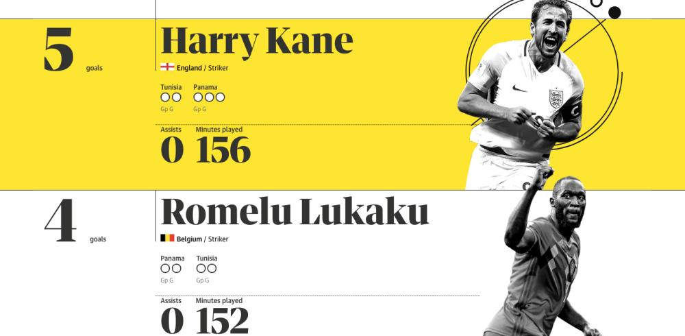 Harry Kane leads the standings.