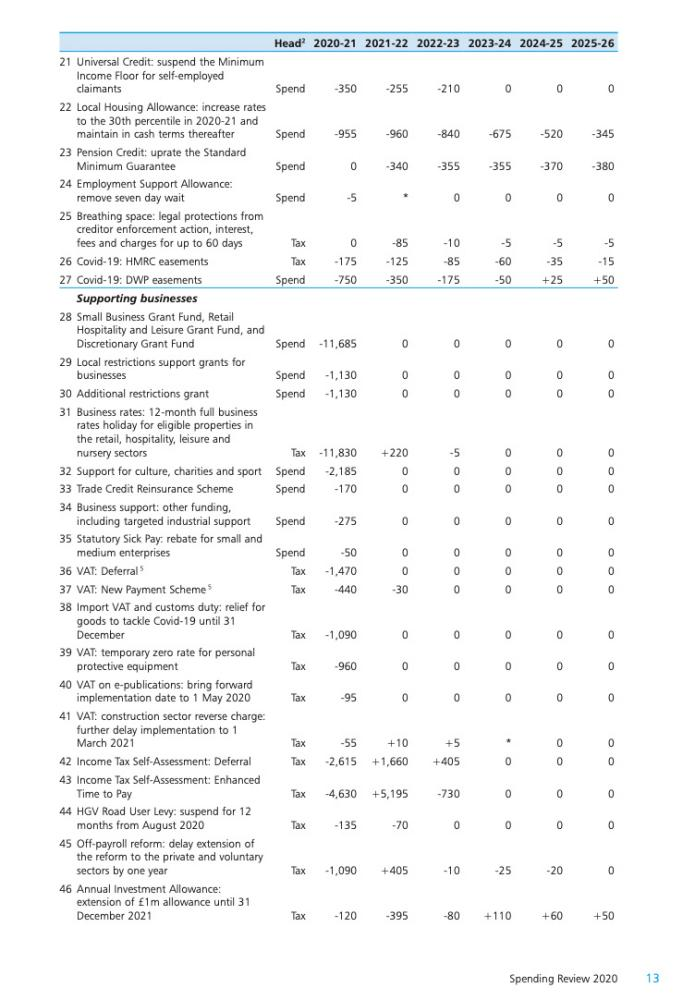 Spending review scorecard - page 2