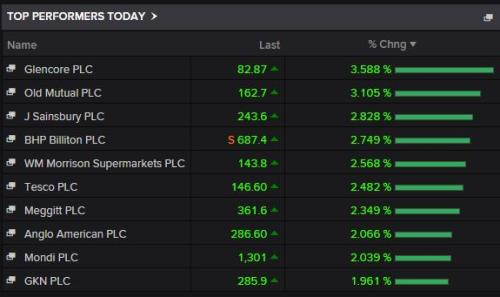 Biggest risers on the FTSE 100