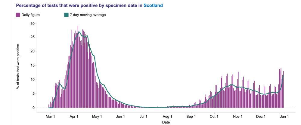 Test positivity figures for Scotland