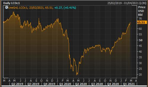 The Brent crude oil price over the last two years