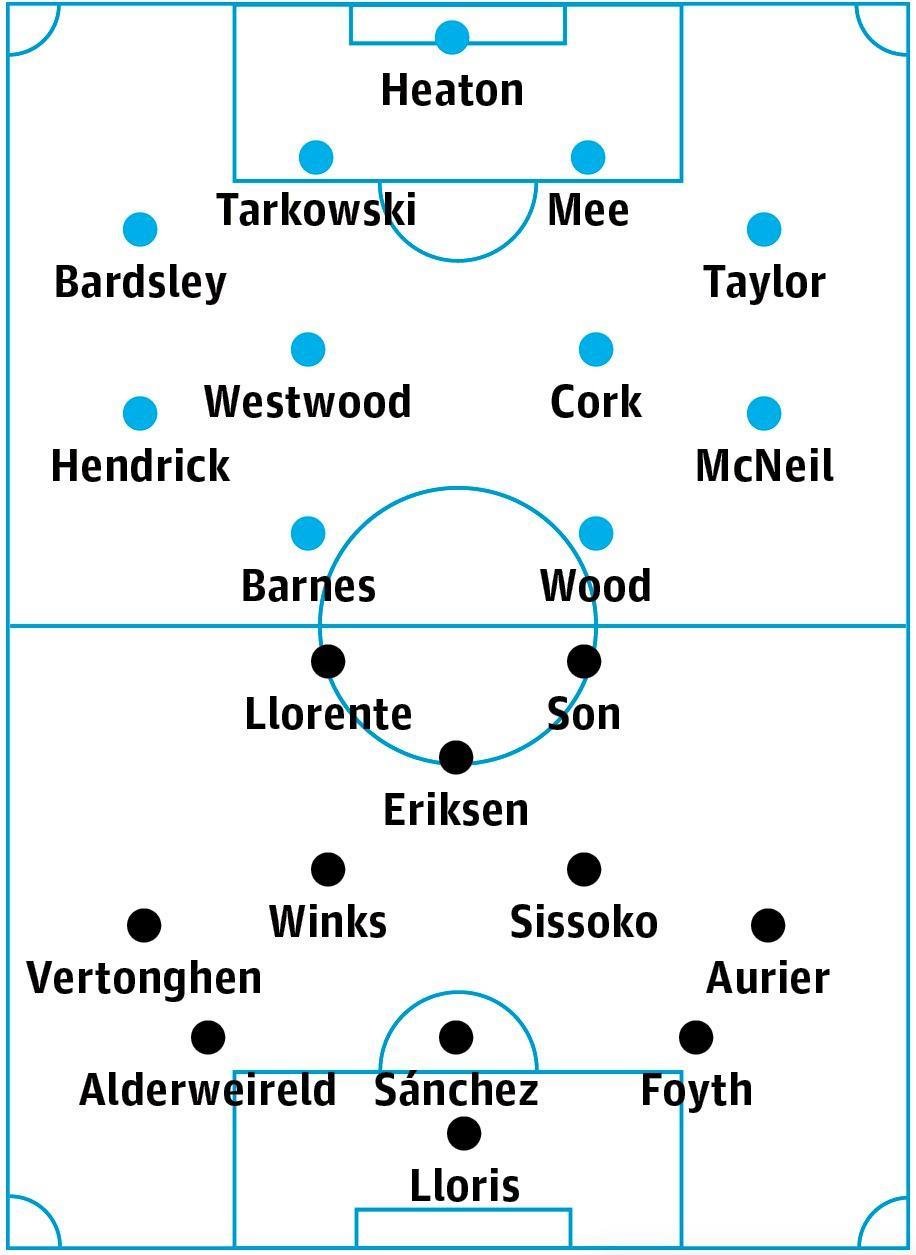 Burnley v Tottenham: match preview