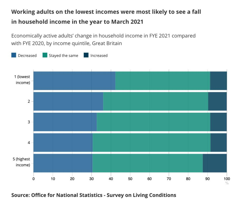 % of workers who saw their income fall in first year of pandemic, by income level