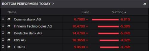 The biggest fallers on the DAX today