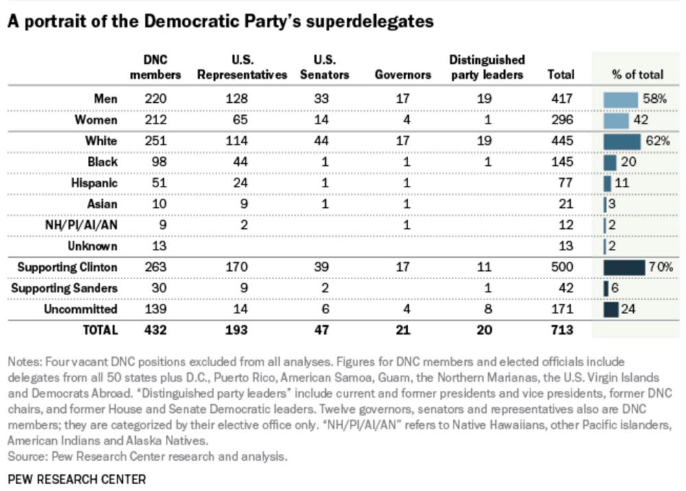 Pew Research's breakdown of the superdelegates.