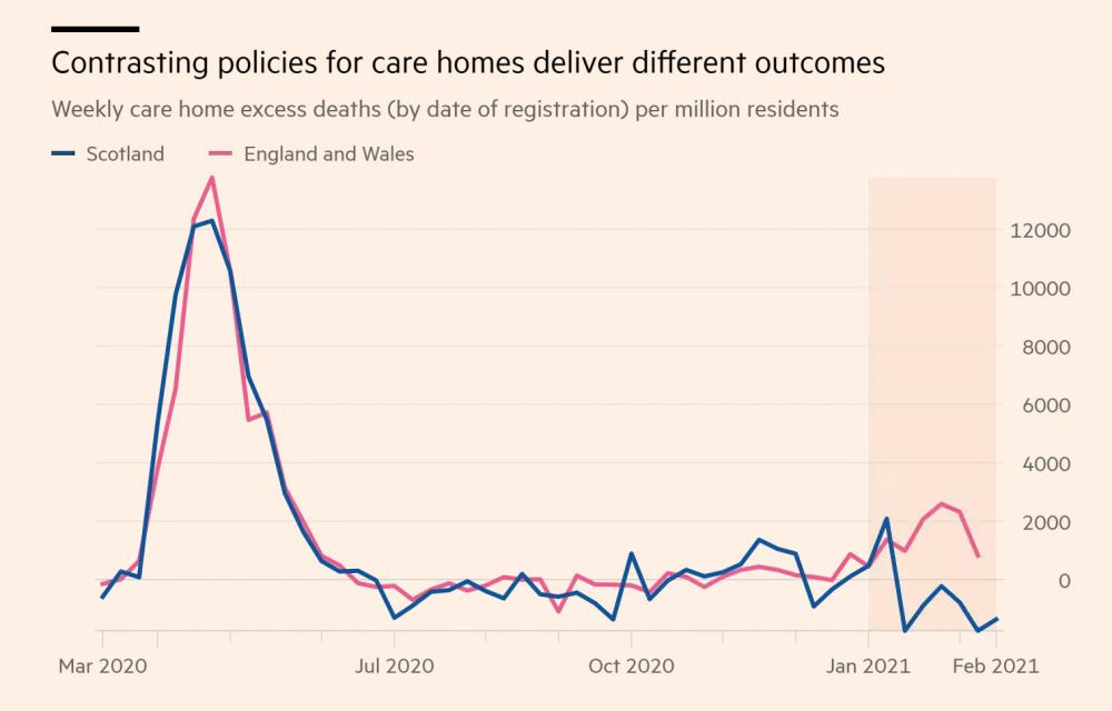 Excess deaths in care homes, in Scotland and in England and Wales