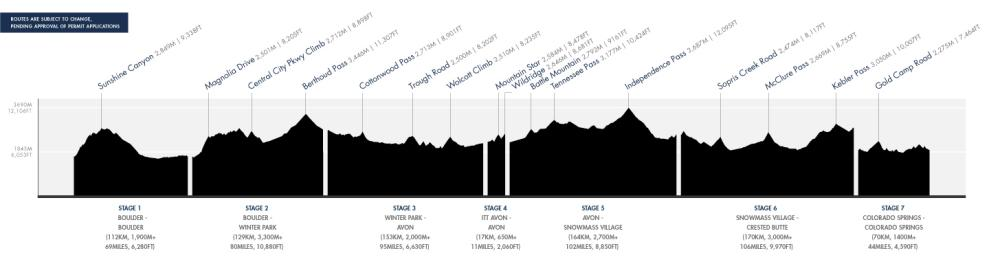 The Haute Route Rockies 2017 course profile.