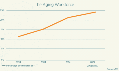 By 2024, nearly 25% of the US workforce is projected to be 55 or older.
