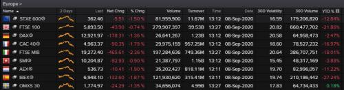 European stock markets, 1.30pm, September 08 2020