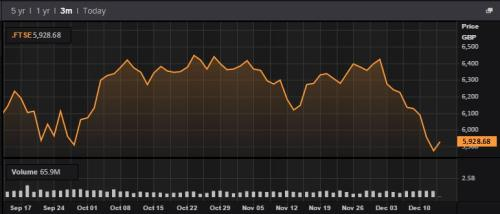 FTSE 100 over the last three months