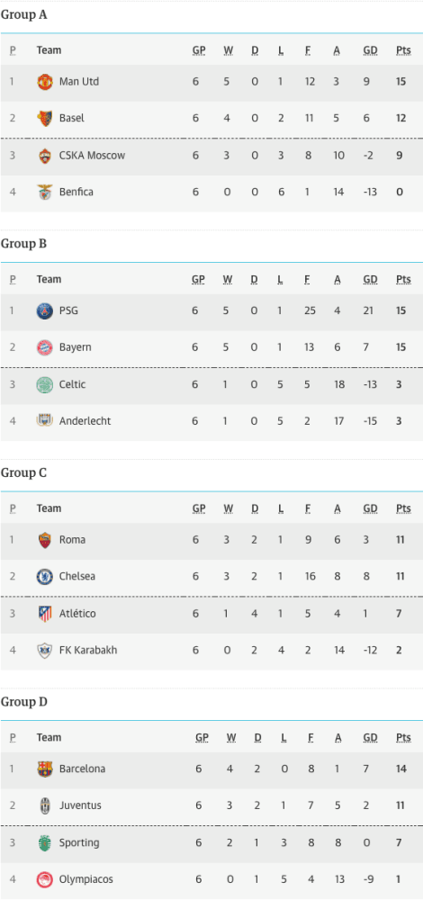 Champions League Groups A-D tables