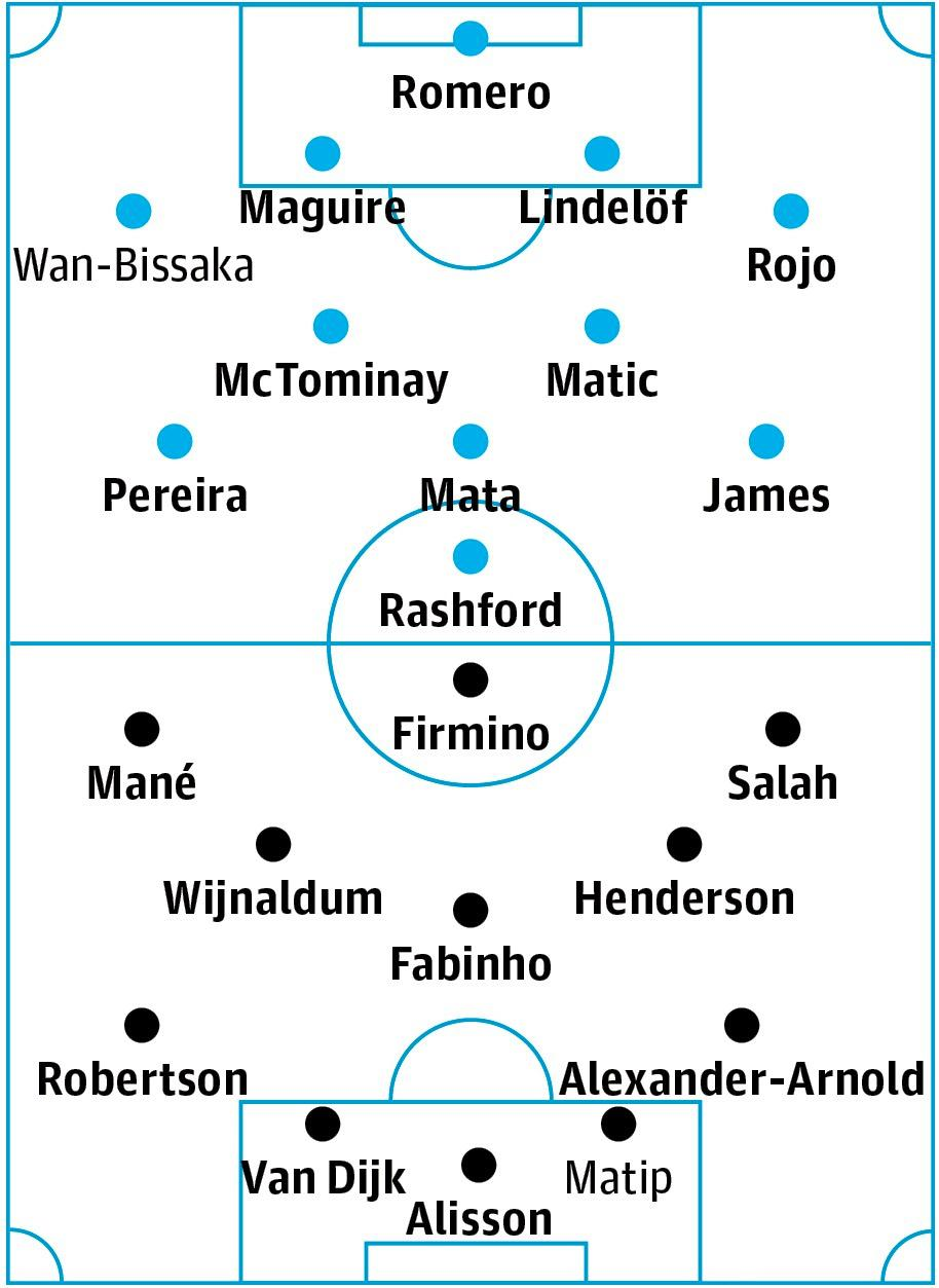 Manchester United v Liverpool: match preview