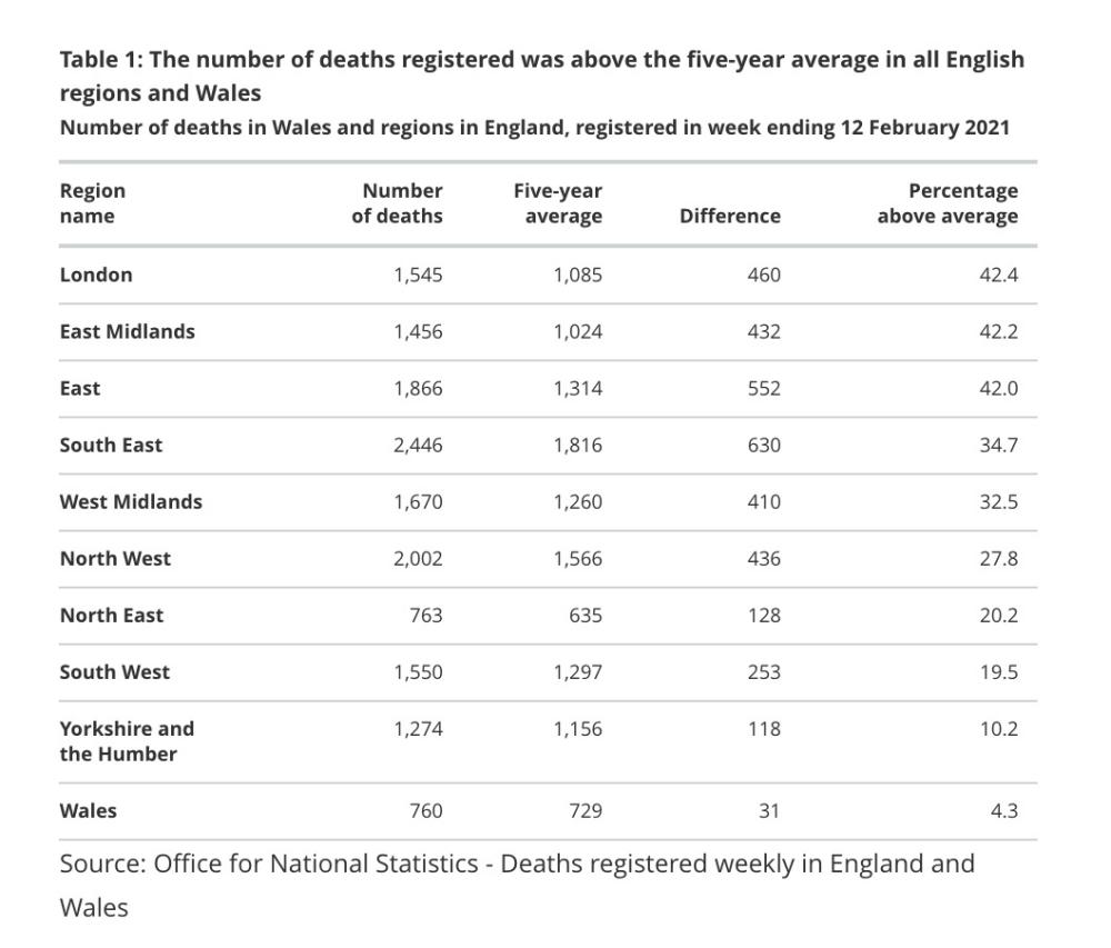 Excess deaths - regional figures
