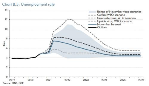 The impact of a no-deal Brexit on UK unemployment