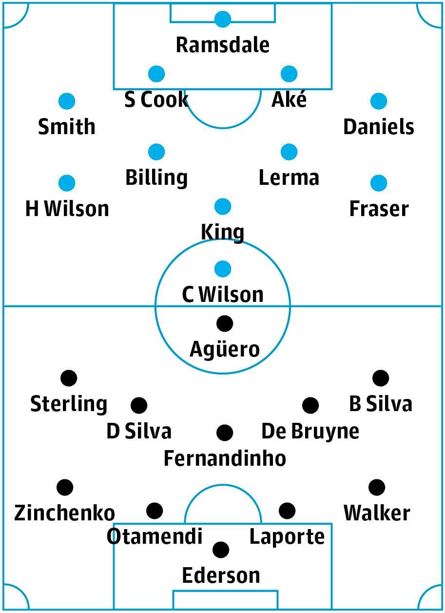 Bournemouth v Manchester City: match preview