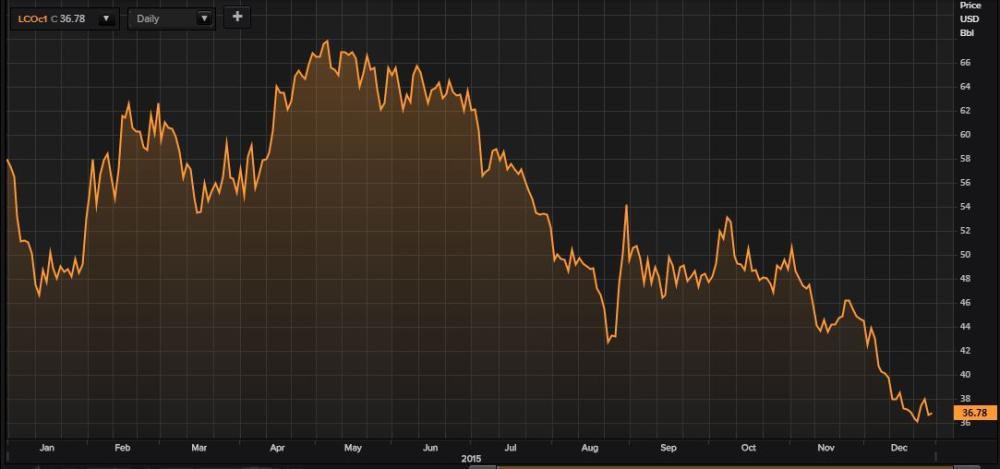 Brent crude in 2015