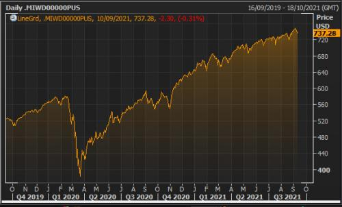 The MSCI All Country world index of stocks over the last two years