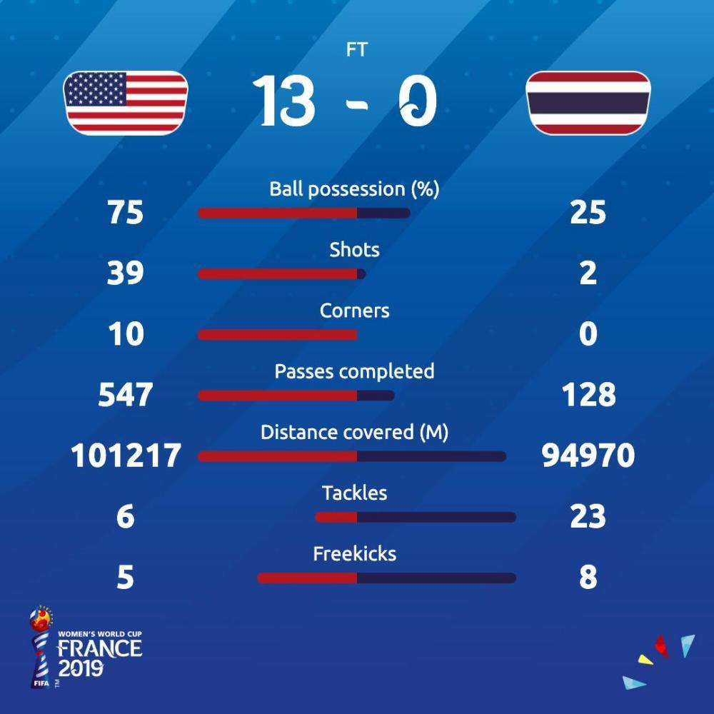 USA v Thailand
