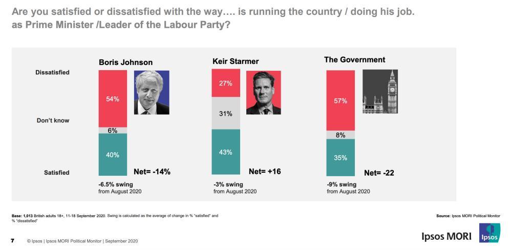 Leader satisfaction ratings