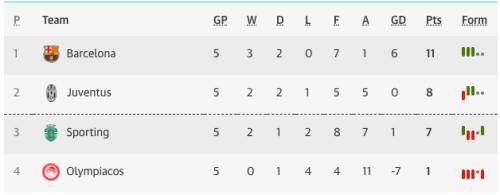 Champions League Group D table