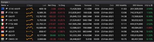 European stock markets, February 23