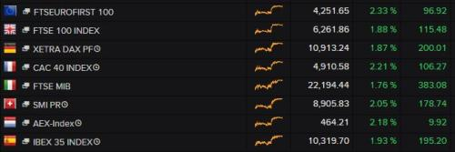 European stock markets at 2pm today