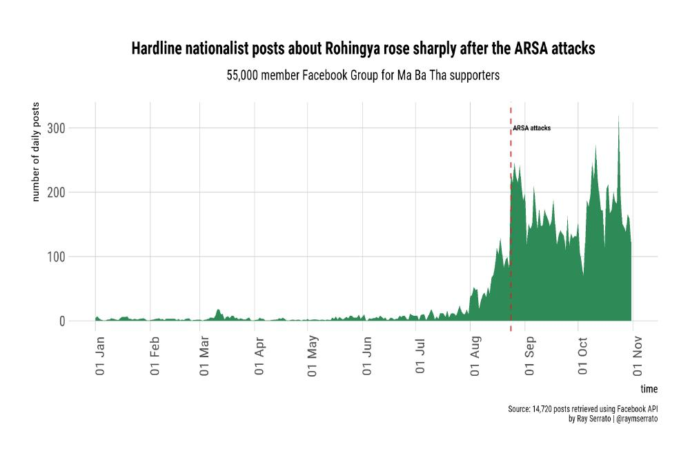 A graph of the posts on Facebook in Myanmar after attacks by Rohingya militants that prompted the 'clearance operation'