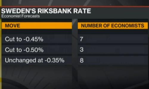 Predictions for the Riksbank decision
