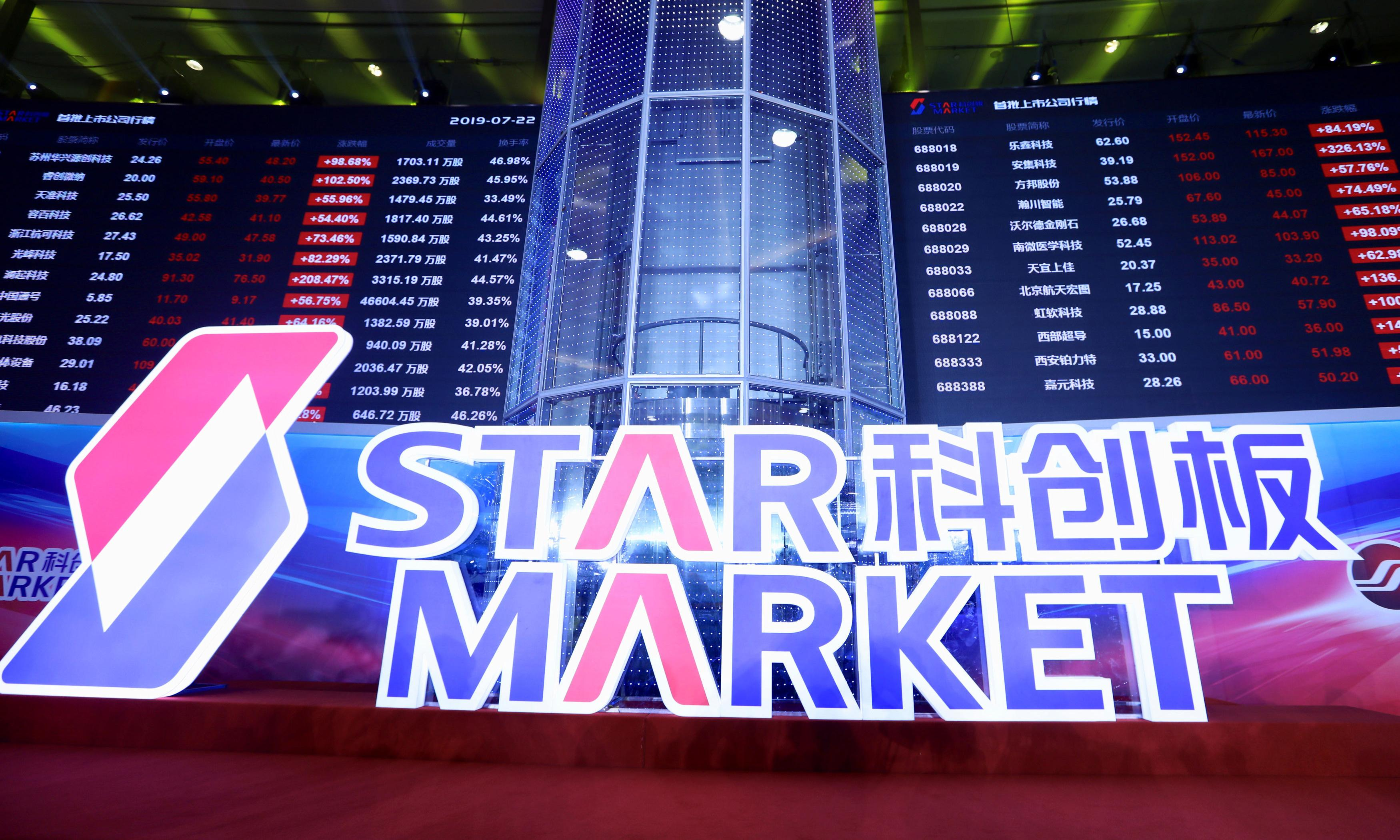 Chinese tech shares leap up to 500% as Nasdaq-style market launches